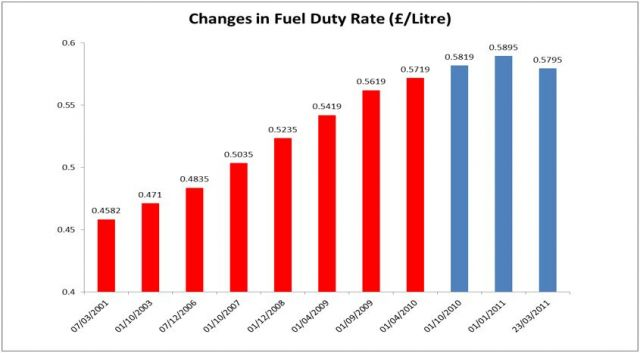 Changes in Fuel