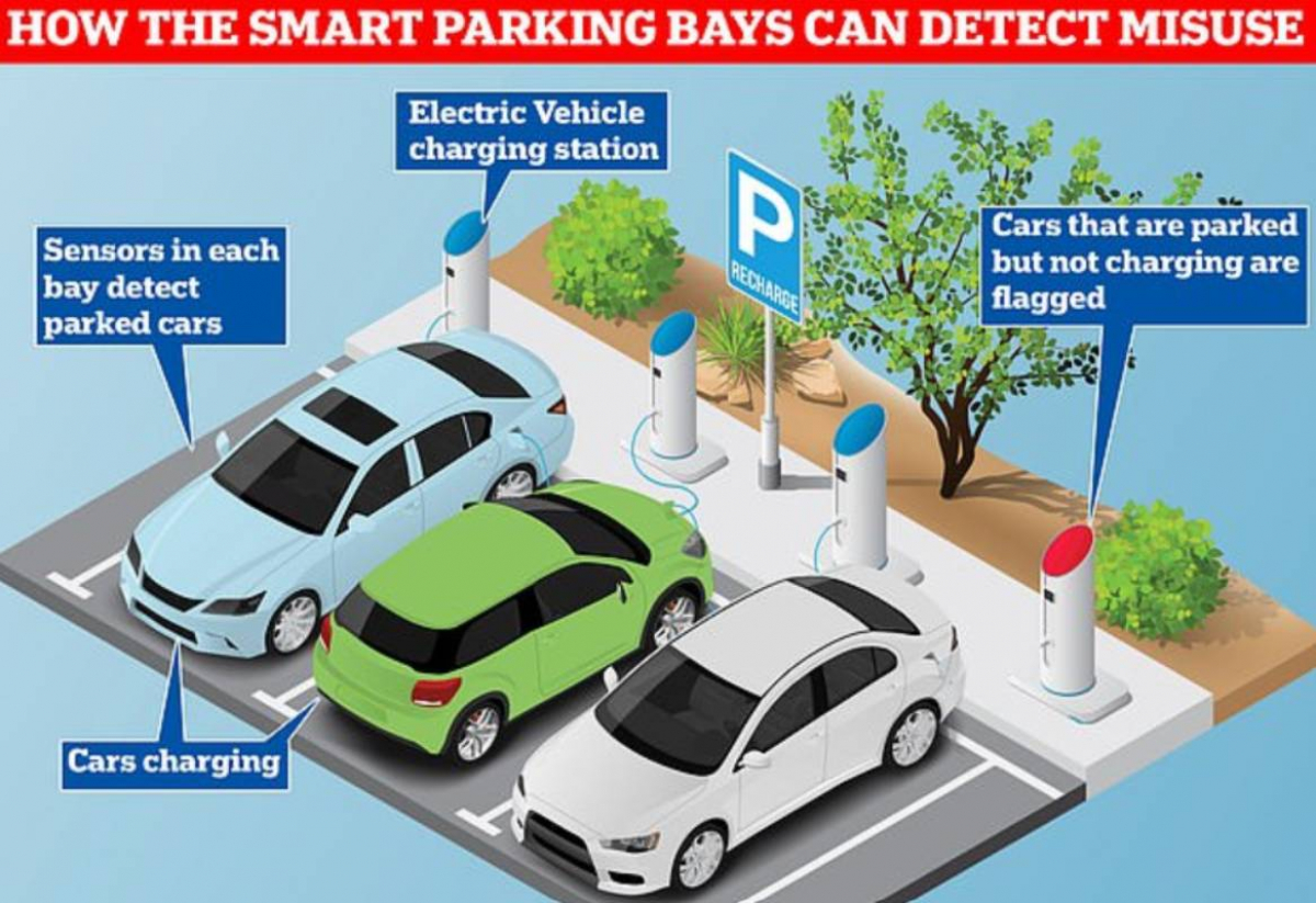 Beware: Park Non Plug-in Car In Electric Charge Bay & Face Fine? Image
